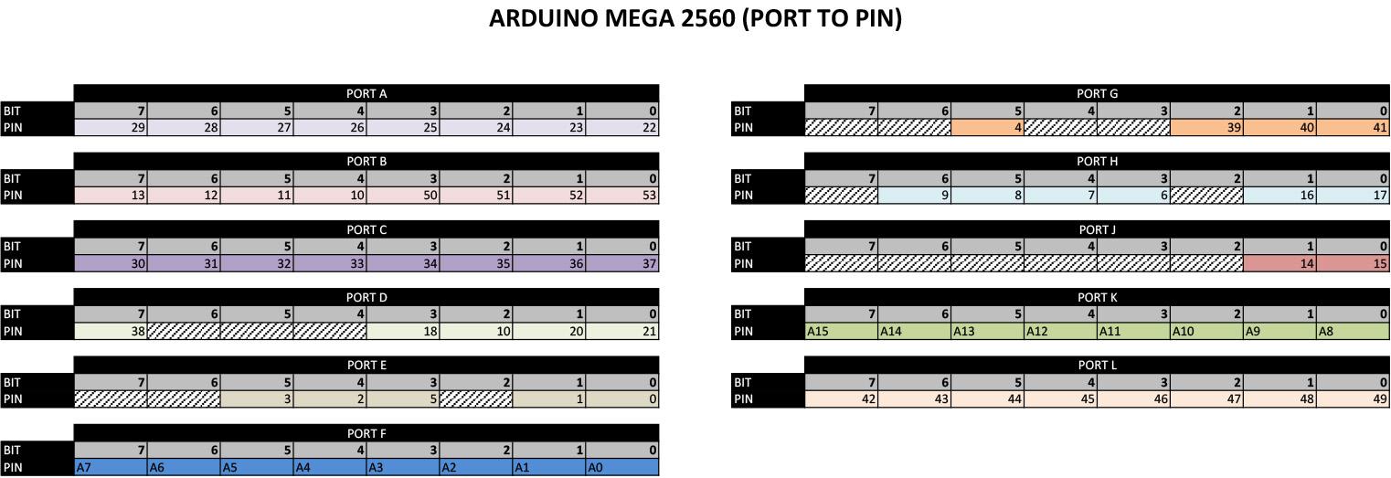Arduino Mega2560 R3 pinouts photo - Page 3